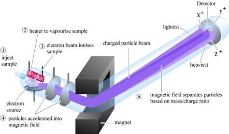 mass spectrometer diagram mass spectrometry chemical reactions mechanisms