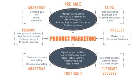 product marketing template 10 product marketing resources every product marketer