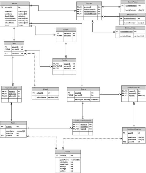 logical database diagram mysql need some assistance in verifying a database