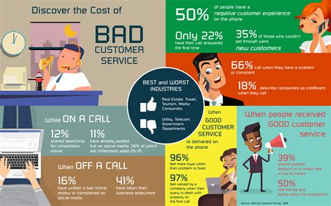 cost of a service the cost of bad customer service infographic 8x8 inc