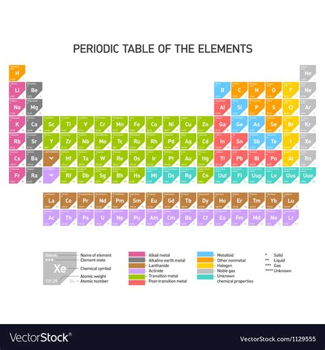 1000 images about periodic table of elements on pinterest periodic table of the chemical elements royalty free vector