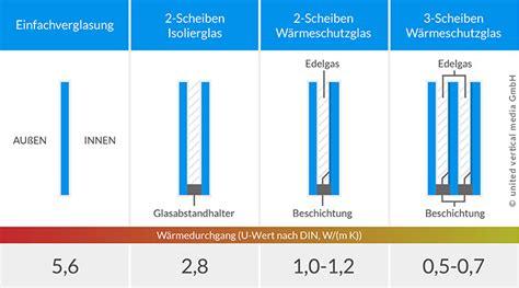 verglasung fenster energieeffiziente verglasungen f 252 r fenster