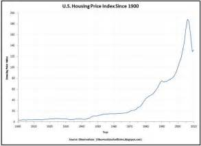 Price Us Observations 100 Year Housing Price Index History