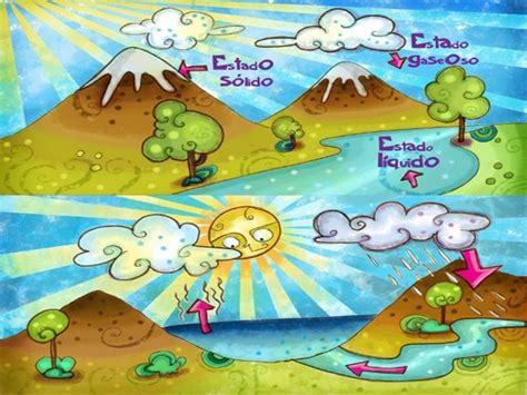 el ciclo del agua para ninos el ciclo del agua para ni 241 os blog del agua