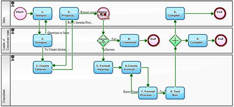business development workflow workflow sle workflow for workflow designing business