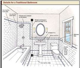 badezimmer aufteilung bathroom design planning tips taymor