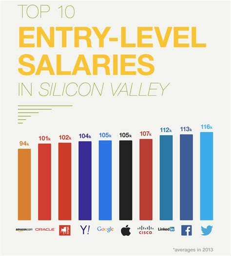 Entry Level Mba For New Graduates by What Is The Typical Starting Salary For A Recent Graduate