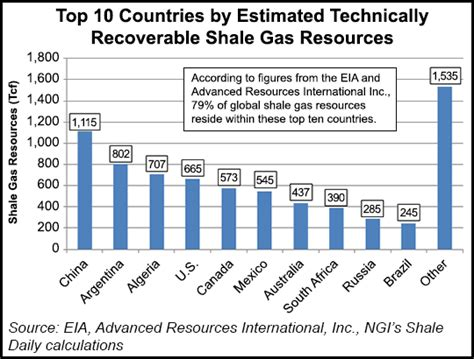 top 10 countries with most natural resources in the world sinopec stepping up china s shale game 353 bcf by 2017