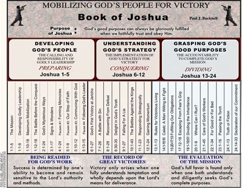 Book Of Numbers Outline by Chart Summary Outline Of Joshua In Pdf File Bible Joshua The O Jays Charts