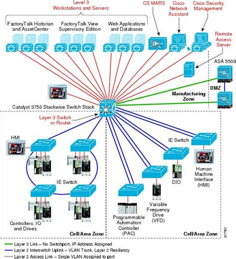 network design for manufacturing this dig does not provide guidance about the selection