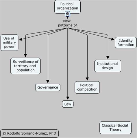 political organizing political organization
