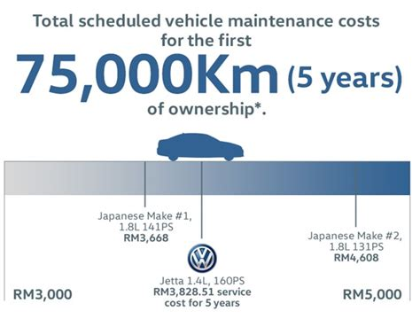 volkswagen malaysia ad ad think savings intelligently car ownership is more