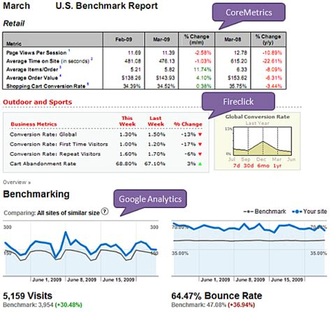 competitive benchmarking template 8 competitive intelligence data sources best practices