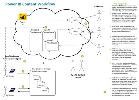 Elephant In The Room Exle power bi content workflow with apps angry analytics