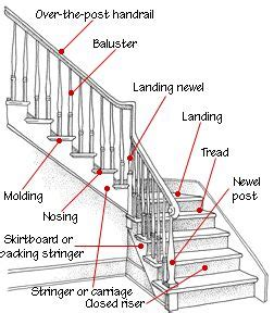 the anatomy of a staircase design reference