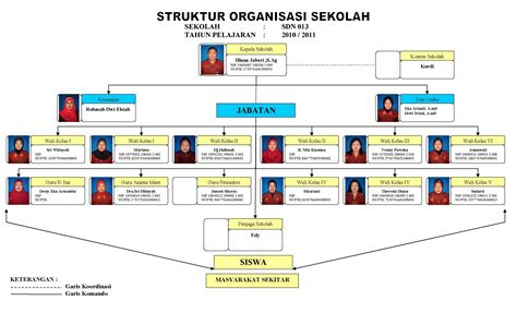 struktur organisasi sekolah sd negeri 013 balikpapan