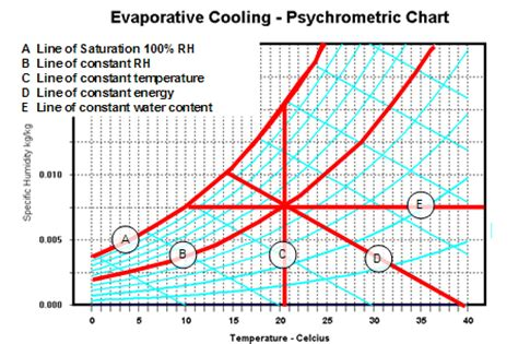 constant comfort heating and cooling hvac