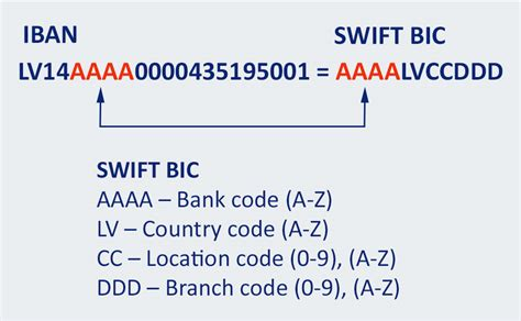 bank account country code iban fli