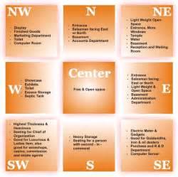 Vastu Shastra For Office Desk Vastu Tips For Office Vastu Sastra For Business View