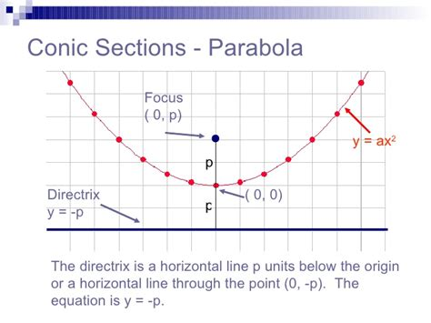 Define Conic Section by Parabola
