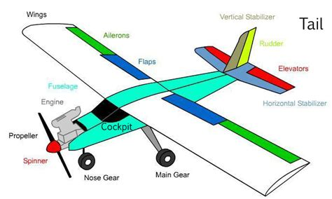 airplane diagram for what are the parts and functions of an airplane