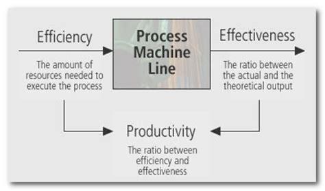 design effectiveness vs operating effectiveness the relationship between efficiency effectiveness and