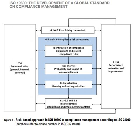 Risk Assessment Template For Credit Unions Iso 19600 A Risk Based Approach To Compliance Management Erm Software