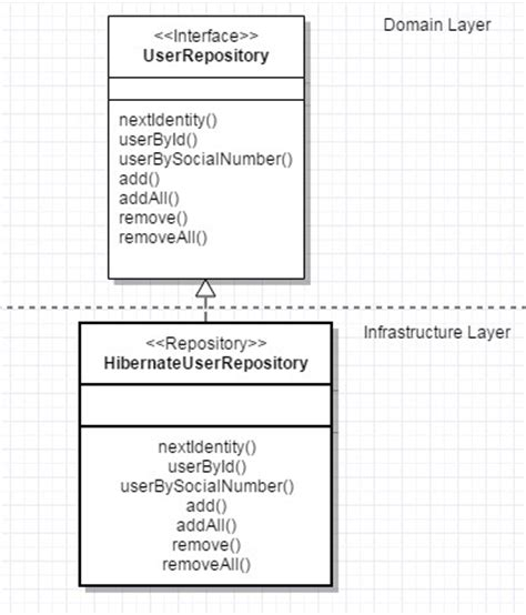 repository pattern too many methods domain driven design tactical design patterns part 2