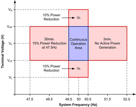 induction generator frequency regulation technical and regulatory exigencies for grid connection of wind generation intechopen