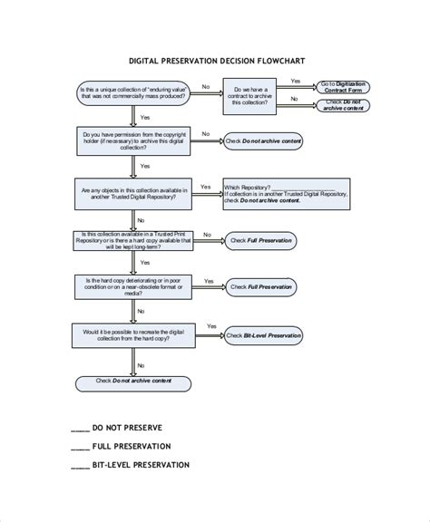 sle flowchart template decision flowchart template 28 images sle chart