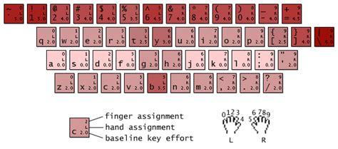 keyboard layout values carpalx keyboard layout optimizer