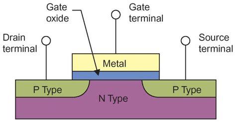 npn transistor gate source drain the transition of transistors
