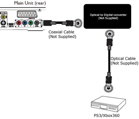 home theatre system optical cable efcaviation