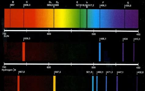 Sodium Vapour L Wavelength by Types Of Emission And Absorption Spectra Pooza Creations