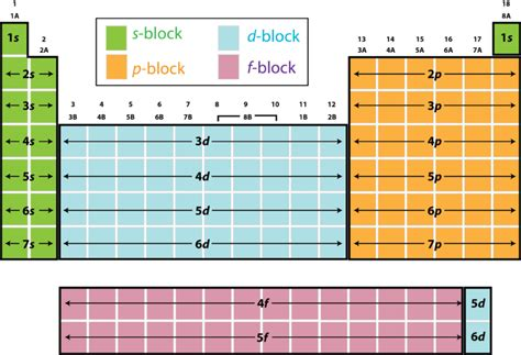 printable periodic table with orbital blocks electron configuration and the periodic table ck 12