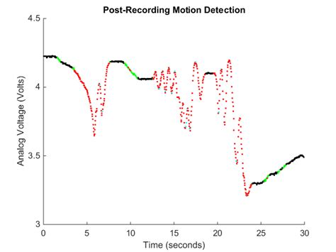 photoresistor function creating a motion detector using an arduino a photoresistor and matlab file exchange matlab