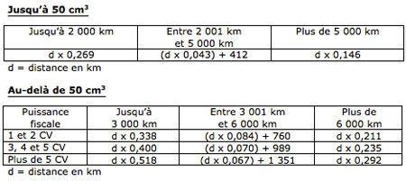 D Claration Frais R Els 5423 by Frais Kilometrique 2014 Frais Kilom Triques 2014 Le