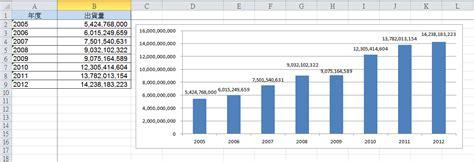 format excel billions 如何將excel的數字顯示為萬或億 電腦密技