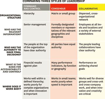 management styles in different countries are you a collaborative leader