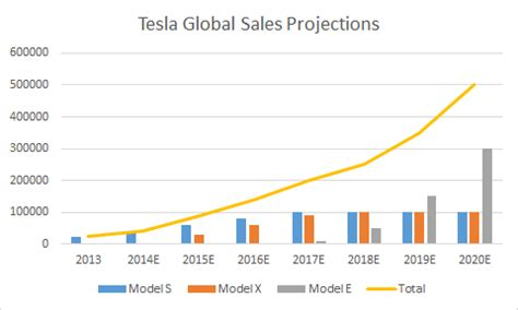 Tesla Motors Sales When Is Tesla Going To 1000 Tesla Motors Nasdaq Tsla
