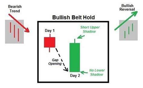Candlestick Pattern Belt Hold   bullish belt hold