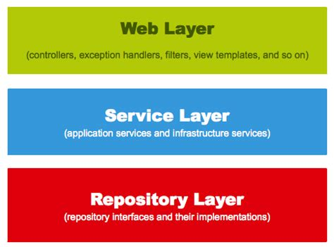 application design layers understanding spring web application architecture the