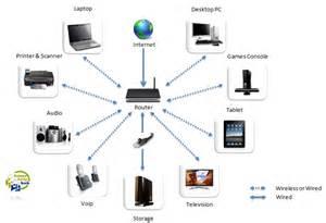 home network wireless home networking homehelphub