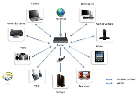 home wireless network design home design