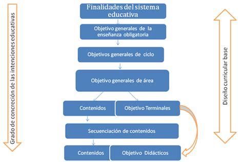 Modelo Curricular De Zabalza Teorias Y Dise 241 O Curricular Proceso De Concreci 243 N De Las Intenciones Educativas En El Modelo De