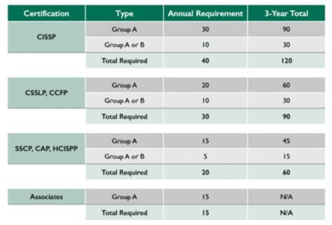 Csuci Mba Requirements by New Cpe Policy From Isc2 As Of January 2015