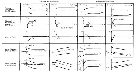pn junction ohmic contact what happens for ohmic contacts bias diagram that we