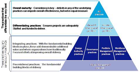 Design Authority Definition | portfolio delivery program delivery effectiveness group