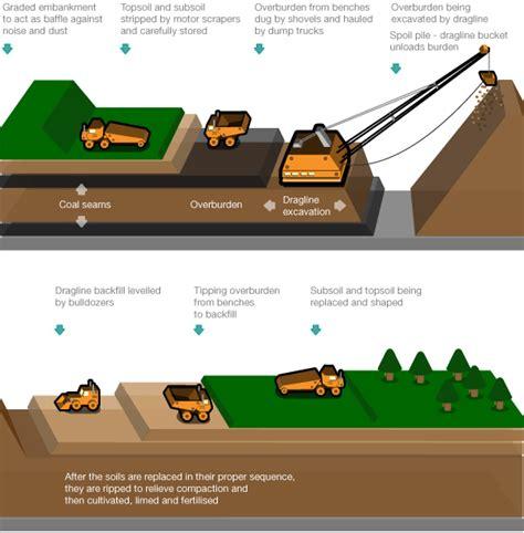 mine diagram mining by dragline