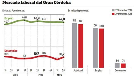 provincias de argentina tasa de desempleo c 243 rdoba con el desempleo m 225 s alto del pa 237 s 10 2